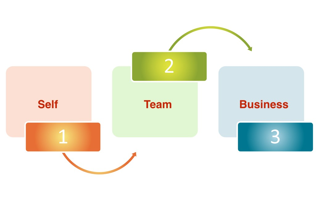 What is the most important work in teams?